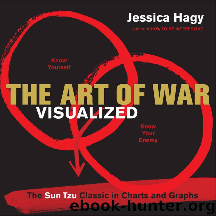 The Art of War Visualized by Jessica Hagy